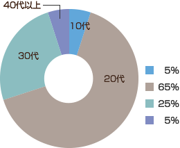 男性エステティシャンを目指す年齢 円グラフ