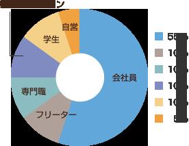 男性エステティシャンを目指す方の前職 円グラフ